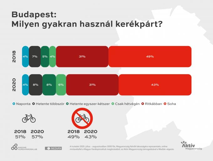 Így kerékpározik az ország és Budapest